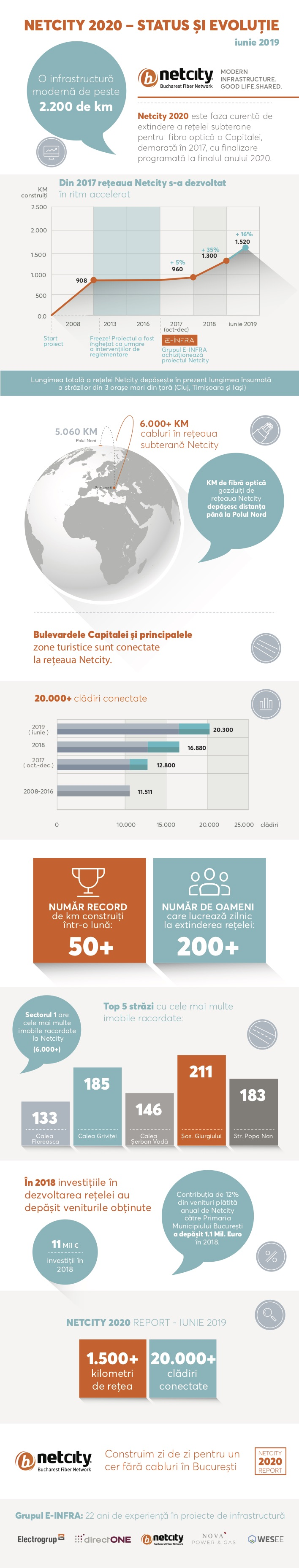 infografic-netcity-2020-report-final-3c